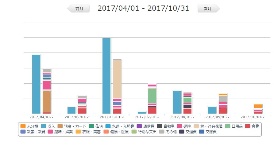 自転車日本一周前半戦にかかった費用【収支報告】