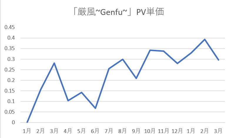 厳風~Genfu~PV収益単価