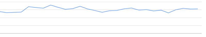 検索流入のグラフ